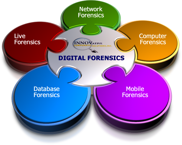 Become A Digital Forensic Scientist How To Schools Salary